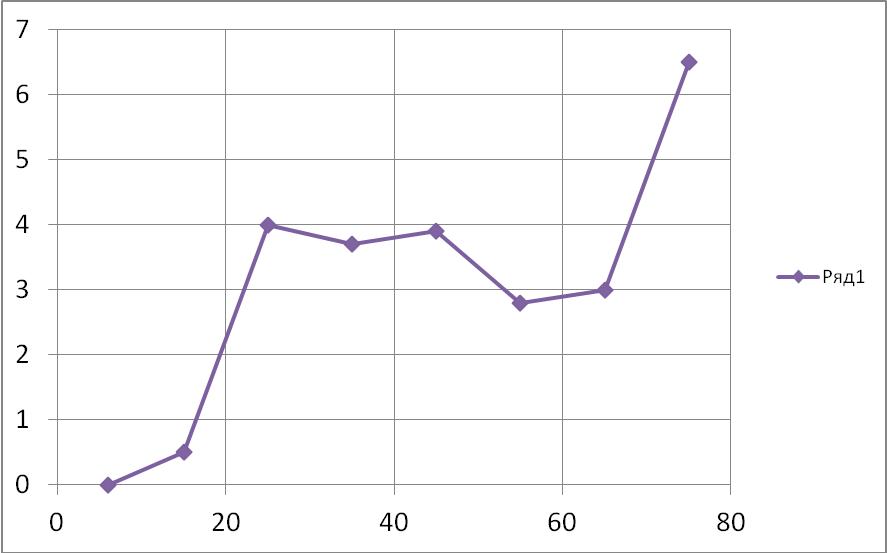 возраст при заболевании простатитом